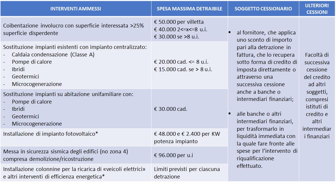 interventi-ammessi-superbonus-110-percento-scientia